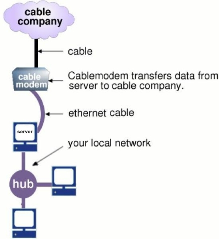 cable and telephone modem wiring diagram cable modem wiring diagram #8